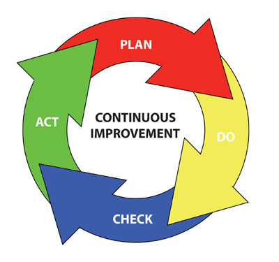 Learning Program Facilitate Continuous Improvement