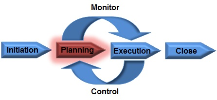 The Project Management Plan Is Produced In The Planning Processes.