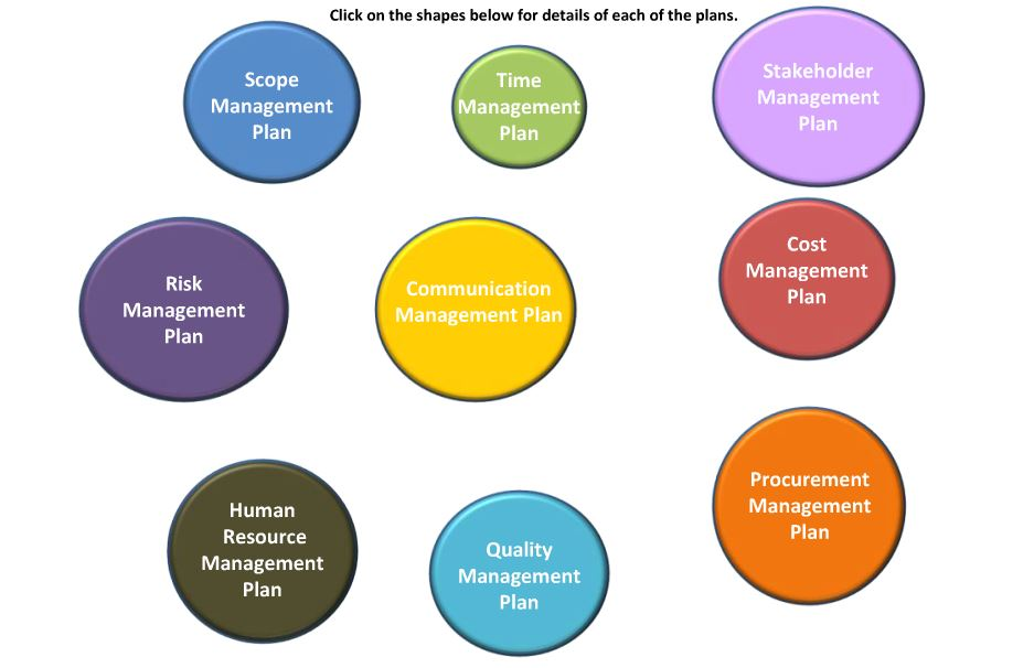 Apply Project Lifecycle Management Processes Learning Program – Project Management Plan